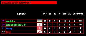 Grupo F (Rojo)_Clasificacion