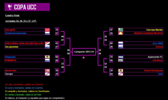 Cuadro Final, Copa UCC