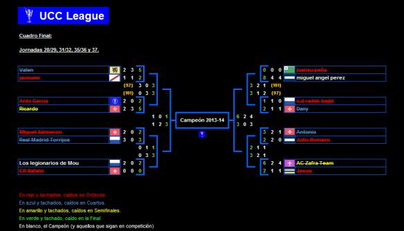 Cuadro Final, UCC League