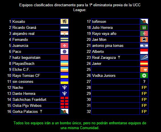 Equipos clasificados para la 1ª ronda de UCC League
