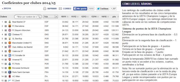 Coeficientes UEFA por equipos