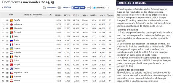 Coeficientes UEFA por paises