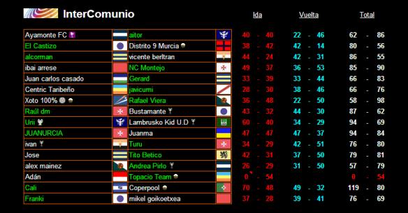 Resultados de la 2ª ronda InterComunio_vuelta_definitivos