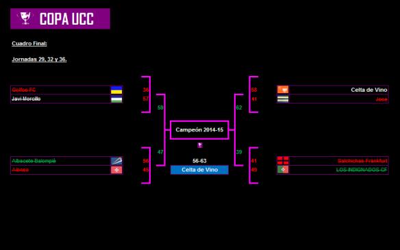 Cuadro Final 2014-2015