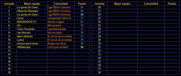 JRBalompie mejor de la jornada 12_94 puntos