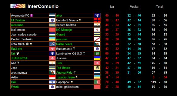 Resultados definitivos de la 2ª Ronda Previa InterComunio