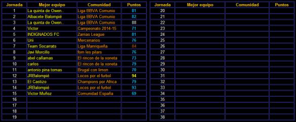 Mejor de la jornada 15_Victor Muñoz_69