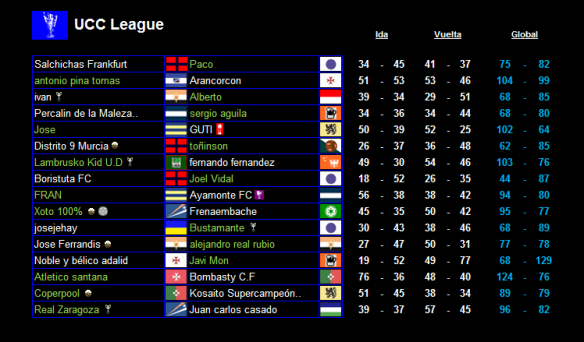 Resultados globales 16avos de UCC League