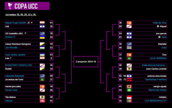 Octavos Copa UCC