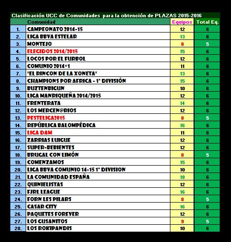 Plazas 2015-16_comienzo de temporada