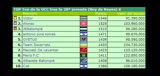 Top Ten J28
