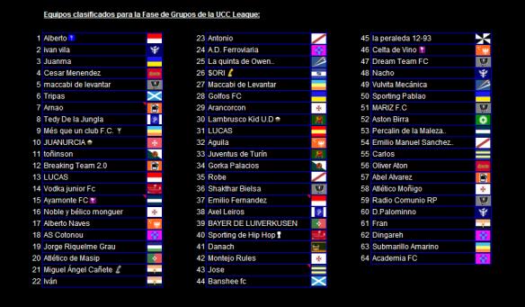 Equipos clasificados para la fase de grupos de la UCC League