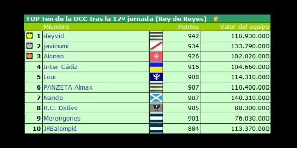 Top Ten tras la jornada 17