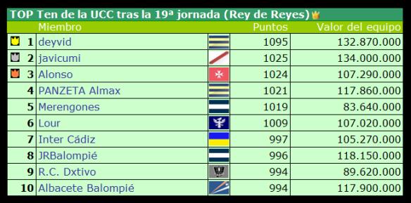 Top Ten tras la jornada 19