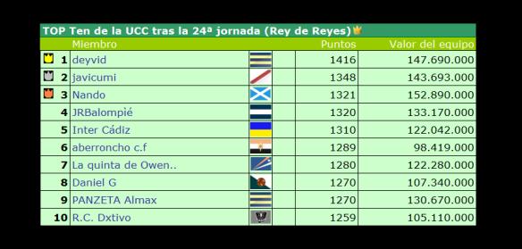 Top Ten tras la jornada 24