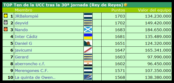 Top Ten tras la jornada 30