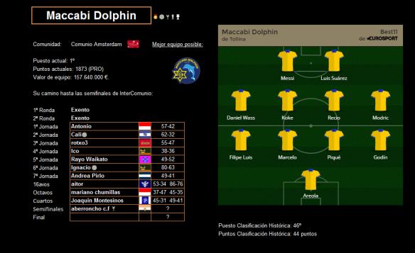 Ficha de Maccabi Dolphin