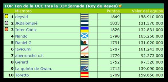 Top Ten UCC tras la jornada 33