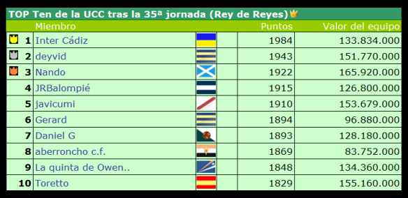 Top Ten UCC tras la jornada 35