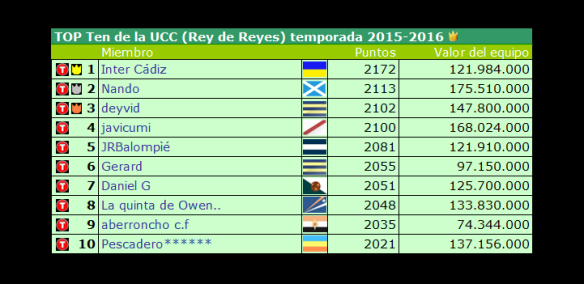 Top Ten UCC 2015-2016_final de temporada