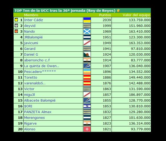 Top Ten UCC tras la jornada 36