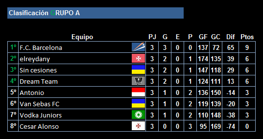 clasificacion-tras-la-3a-jornada-de-la-ucc-league_grupo_a