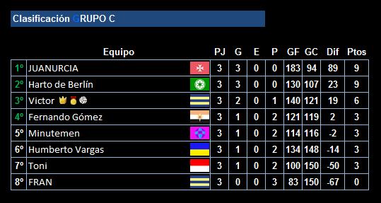 clasificacion-tras-la-3a-jornada-de-la-ucc-league_grupo_c