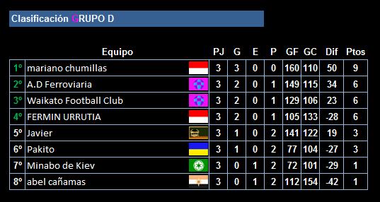 clasificacion-tras-la-3a-jornada-de-la-ucc-league_grupo_d