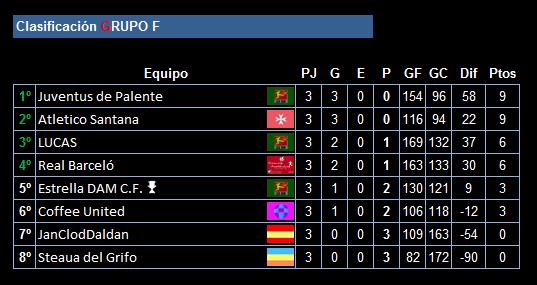 clasificacion-tras-la-3a-jornada-de-la-ucc-league_grupo_f