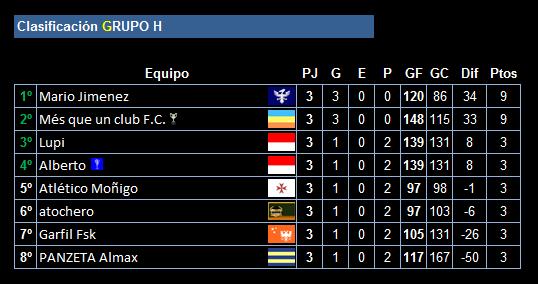 clasificacion-tras-la-3a-jornada-de-la-ucc-league_grupo_h