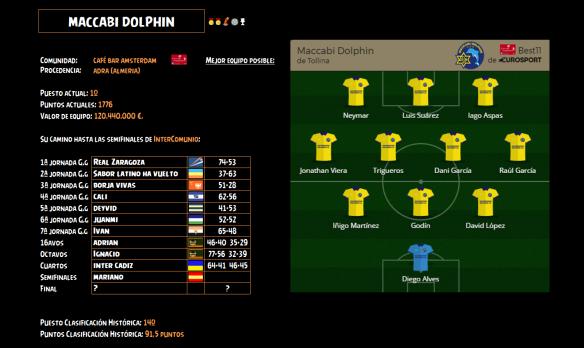Ficha Maccabi Dolphin_Semifinales InterComunio 2016-17