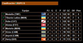 2ª jornada_Clasificacion_Grupo B