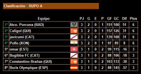3ª jornada_Clasificacion_Grupo A