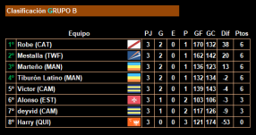 3ª jornada_Clasificacion_Grupo B