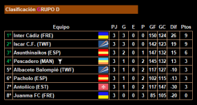 3ª jornada_Clasificacion_Grupo D