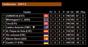 3ª jornada_Clasificacion_Grupo E