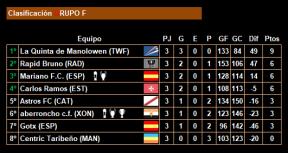 3ª jornada_Clasificacion_Grupo F