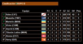 4ª jornada_Clasificacion_Grupo B