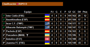 4ª jornada_Clasificacion_Grupo D