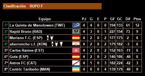 4ª jornada_Clasificacion_Grupo F