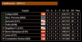 5ª jornada_Clasificacion_Grupo A