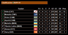 5ª jornada_Clasificacion_Grupo B
