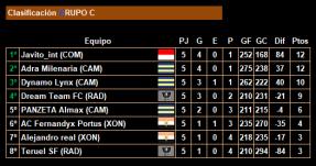 5ª jornada_Clasificacion_Grupo C