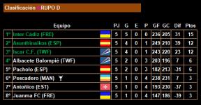 5ª jornada_Clasificacion_Grupo D
