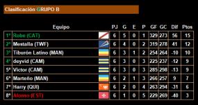 6ª jornada_Clasificacion_Grupo B