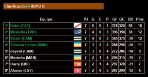 7ª jornada_Clasificacion_Grupo B