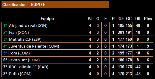 Jornada 4_14LFP_Clasificación_Grupo F