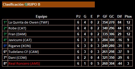 jornada 6_18lfp_clasificación_grupo b