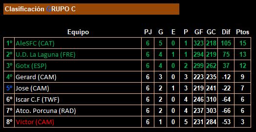 jornada 6_18lfp_clasificación_grupo c