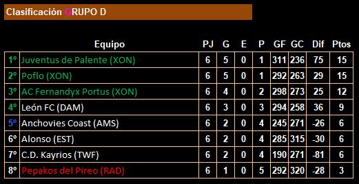 jornada 6_18lfp_clasificación_grupo d